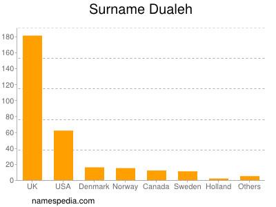 Surname Dualeh