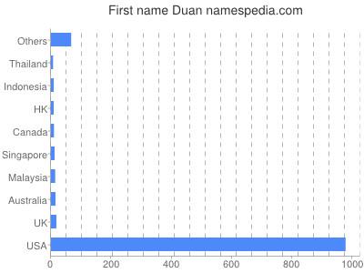 Given name Duan