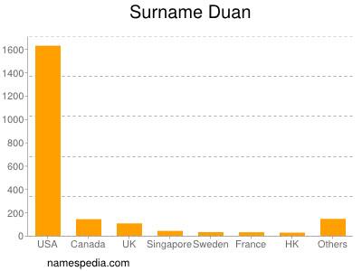 Surname Duan