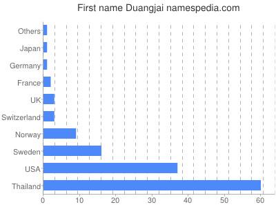 Given name Duangjai