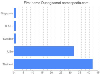 Given name Duangkamol