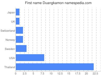 Given name Duangkamon