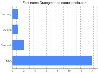 Given name Duangmanee