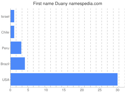 Given name Duany