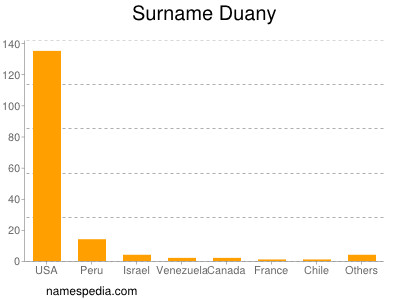 Surname Duany