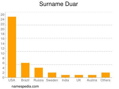 Surname Duar