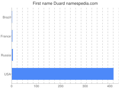 Given name Duard
