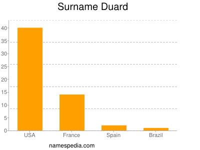 Surname Duard