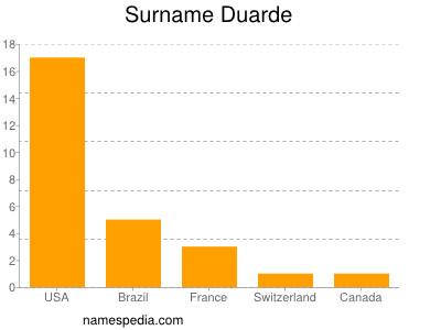 Surname Duarde