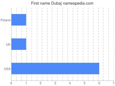 Given name Dubaj
