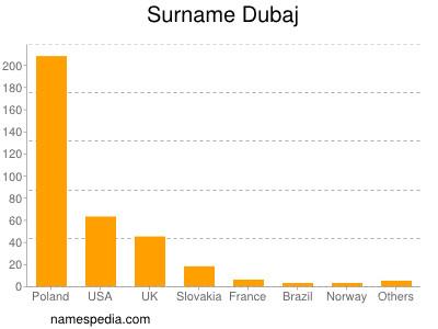 Surname Dubaj