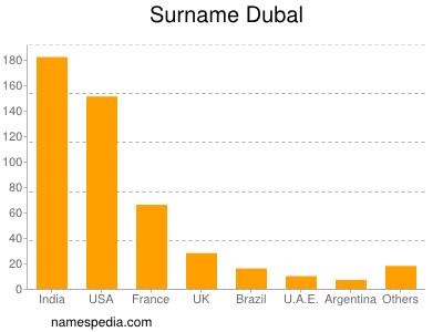 Surname Dubal
