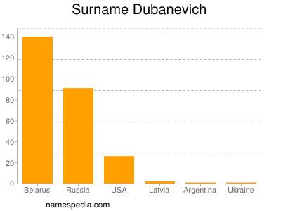 Surname Dubanevich