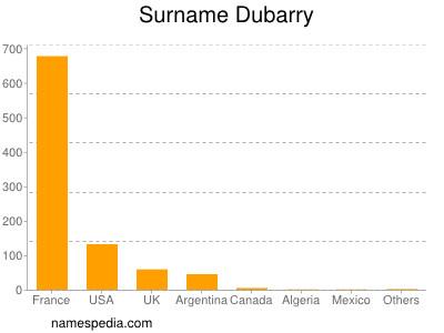 Surname Dubarry