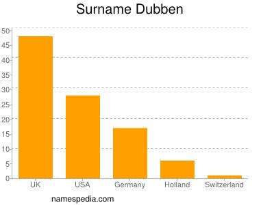 Surname Dubben