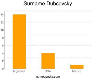 Surname Dubcovsky