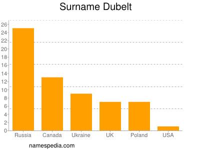 Surname Dubelt