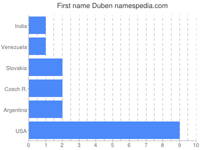 Given name Duben