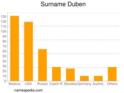 Surname Duben