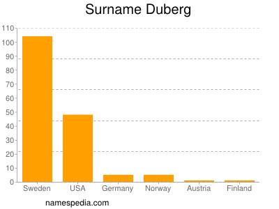 Surname Duberg