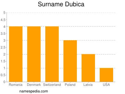 Surname Dubica