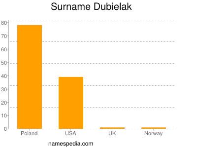 Surname Dubielak