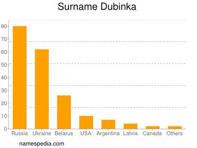 Surname Dubinka