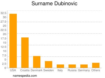 Surname Dubinovic