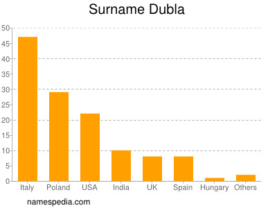 Surname Dubla