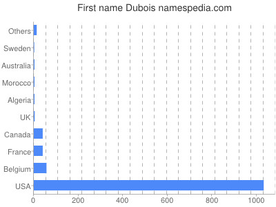 Given name Dubois