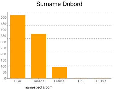 Surname Dubord