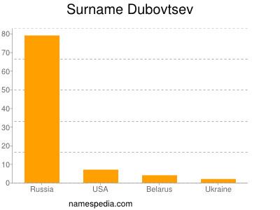 Surname Dubovtsev