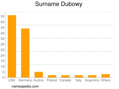 Surname Dubowy