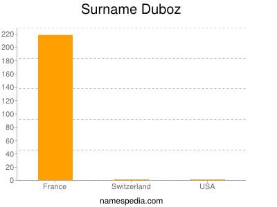 Surname Duboz