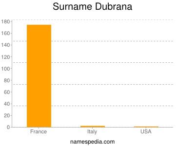 Surname Dubrana