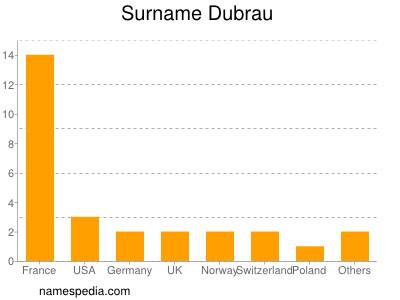 Surname Dubrau