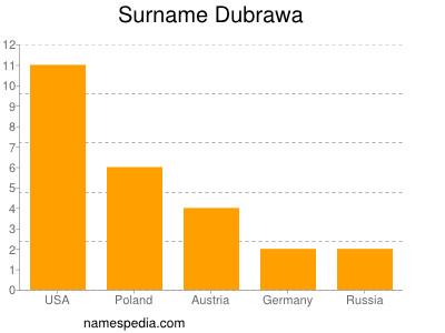 Surname Dubrawa