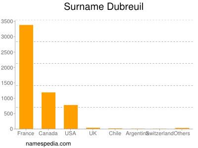 Surname Dubreuil