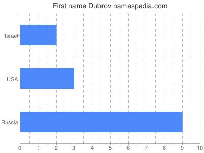 Given name Dubrov