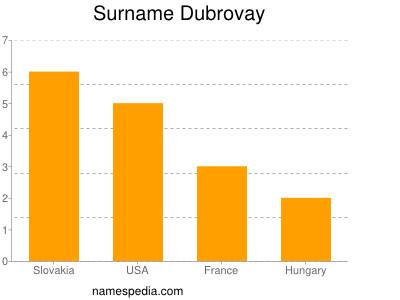 Surname Dubrovay
