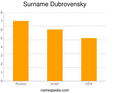 Surname Dubrovensky