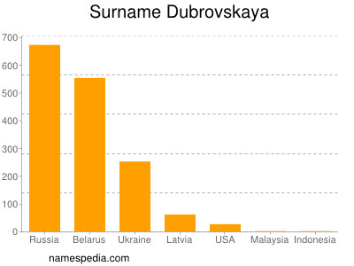 Surname Dubrovskaya