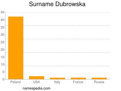 Surname Dubrowska
