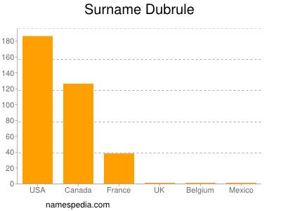 Surname Dubrule