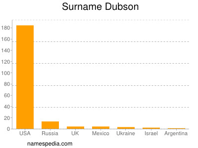 Surname Dubson