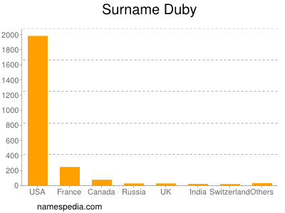 Surname Duby
