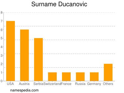 Surname Ducanovic