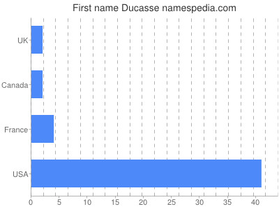 Given name Ducasse