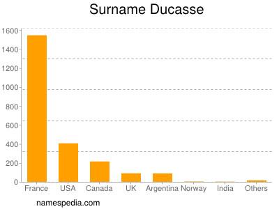 Surname Ducasse