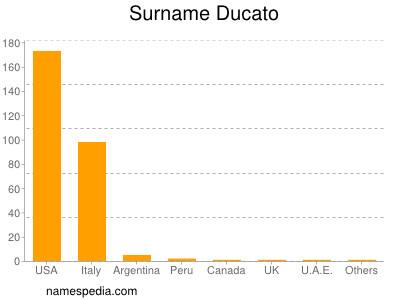 Surname Ducato